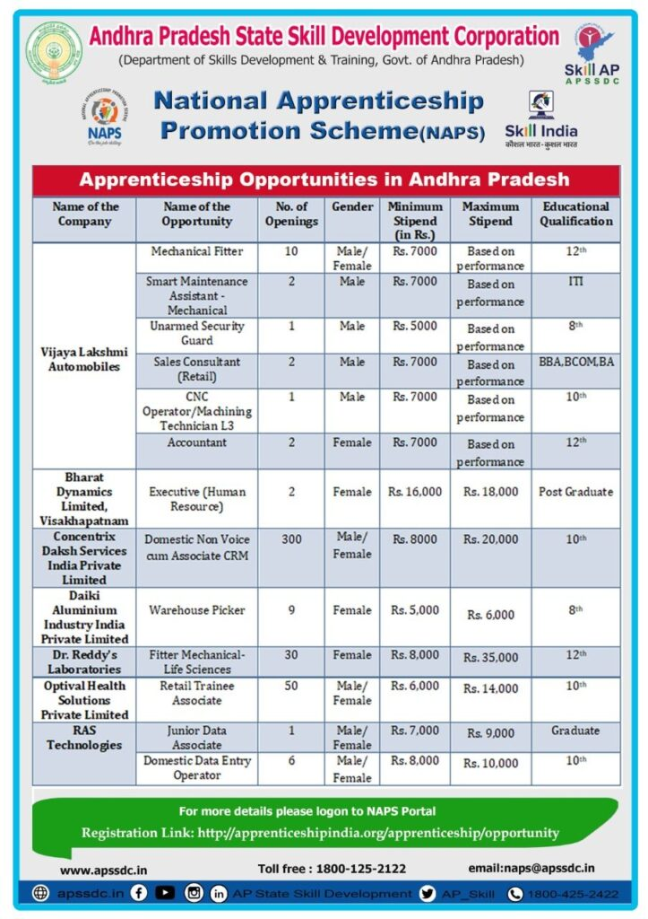 APSSDC – Multiple Companies – Apprenticeship Opportunities in Andhra Pradesh